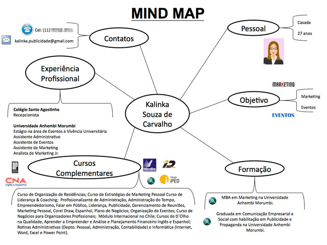 mind-map-kalinka-carvalho