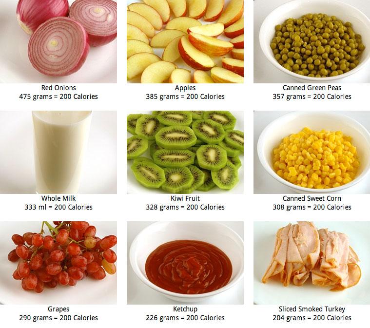 Tudo por 200 calorias - Calorias que tienen los alimentos ...